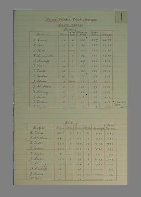 Presco Cricket Club score sheets, season 1940-41; Documents and books; M8085.1