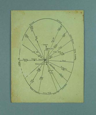 Diagram of cricket field positions, c1930s