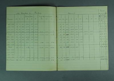 Notebook, McConchie Family Cricket Club Season Totals - seasons 1908/09-1936/37