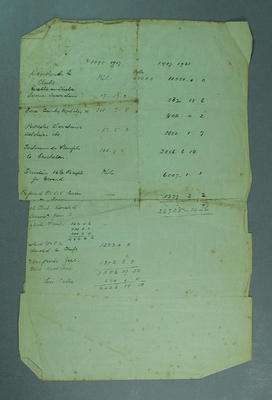Balance sheet, regarding cricket clubs financial matters - c1895-1921