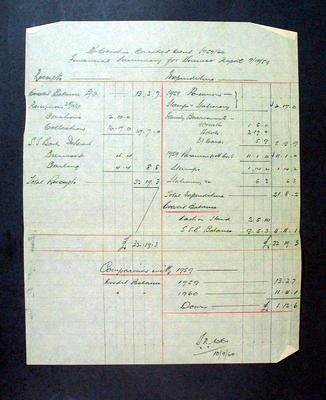 McConchie C.C. Financial Summary for Annual Report 7 October 1959