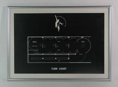 Exhibition floor plan, Australian Cricket Hall of Fame Flow Chart; Documents and books; Framed; 2006.4371