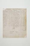 Reproduction scoresheet, Melbourne CC v Brighton CC - 26 April 1945